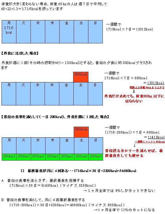 名古屋千種の加圧ダイエットジムREFIT公式ブログ-カロリーカットのイメージ